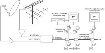 Схемы антенн тв сигнала